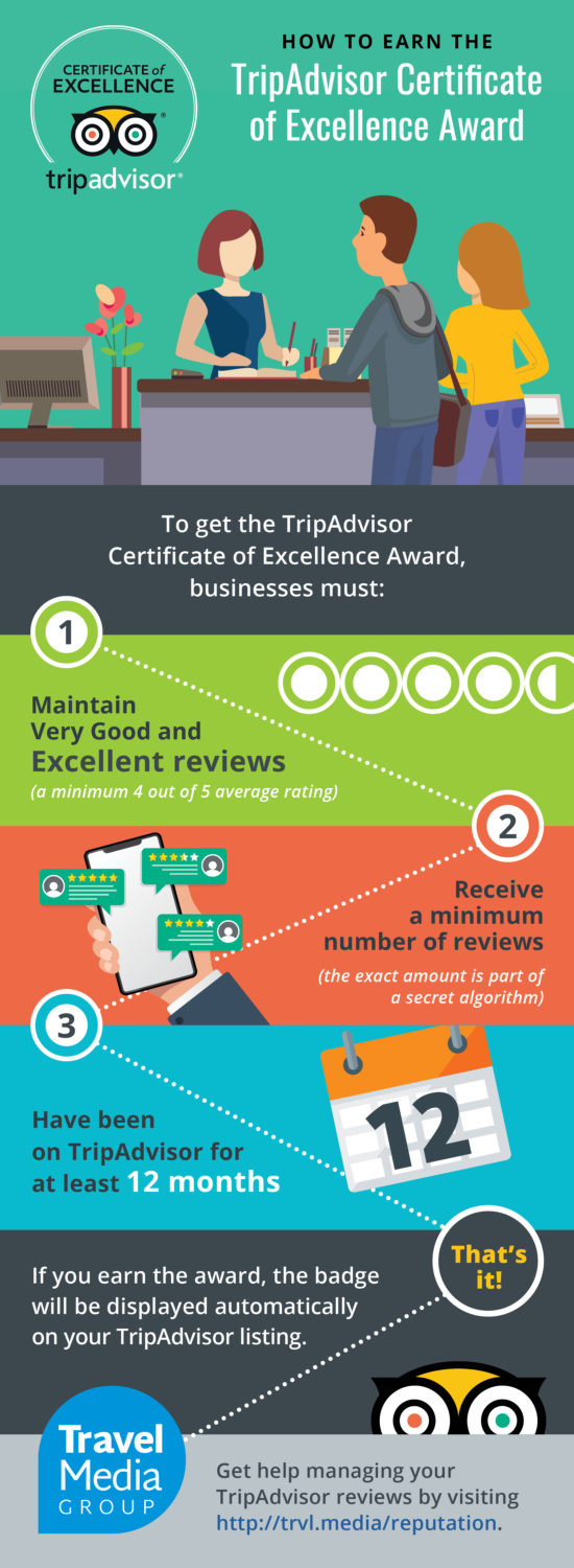 TripAdvisor Certificate of Excellence Infographic