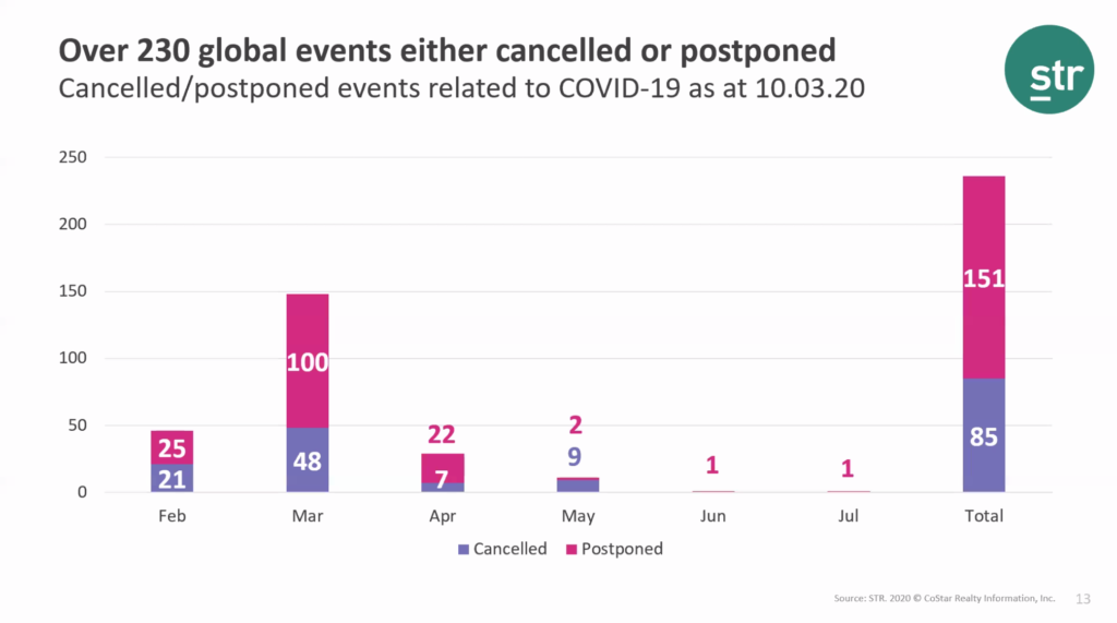 Events Canceled Graph