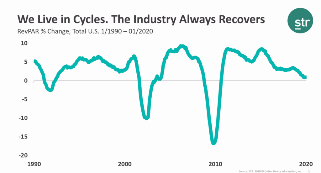 Hotel Industry Always Recovers Graph
