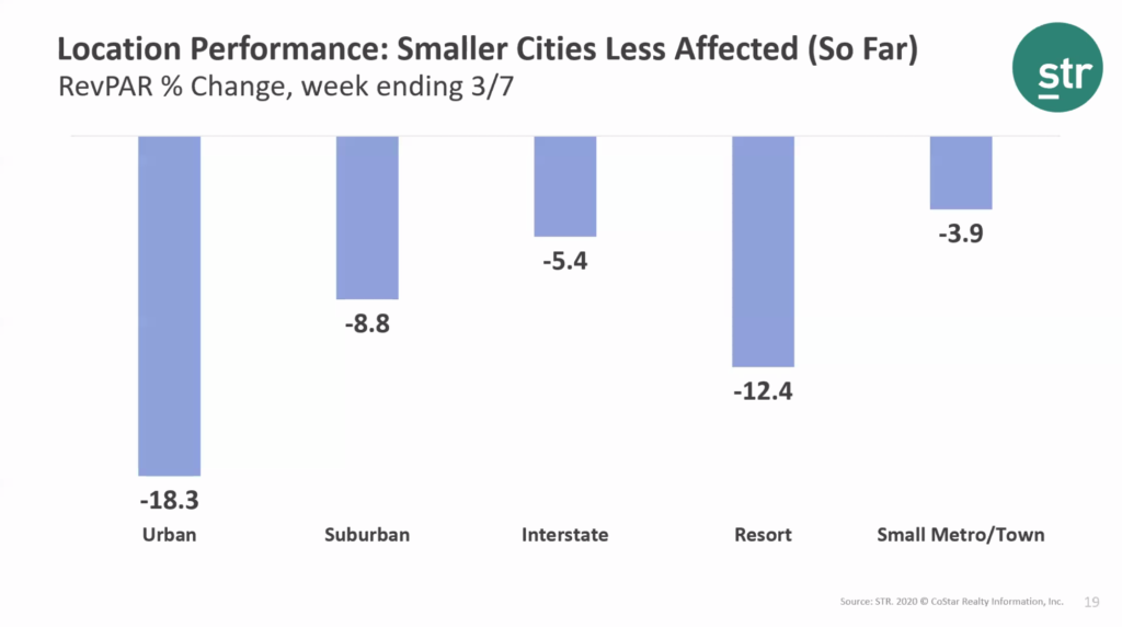 Smaller Cities:Economy Less Impacted Info Graph