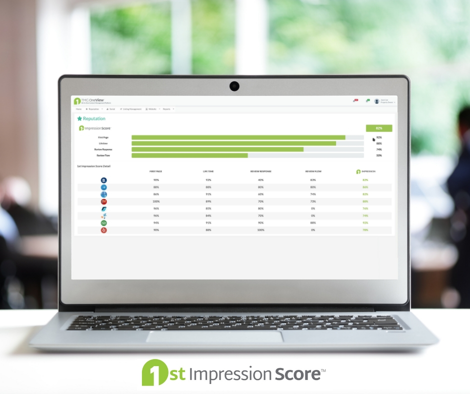 TMG OneView Dashboard screen on Laptop showing Hotel 1st Impression Score stats