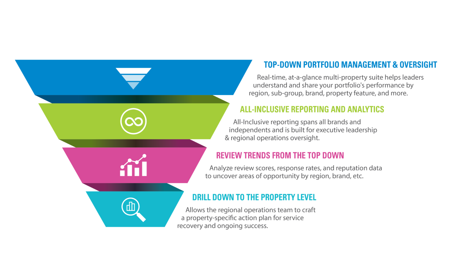 Top-Down Funnel Graphic Demonstrates Benefits of OneView for Management Groups